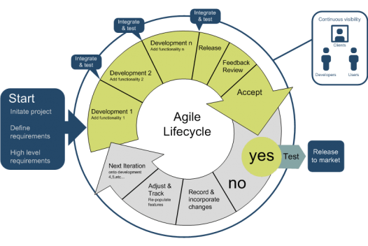 agile_lifecycle_large